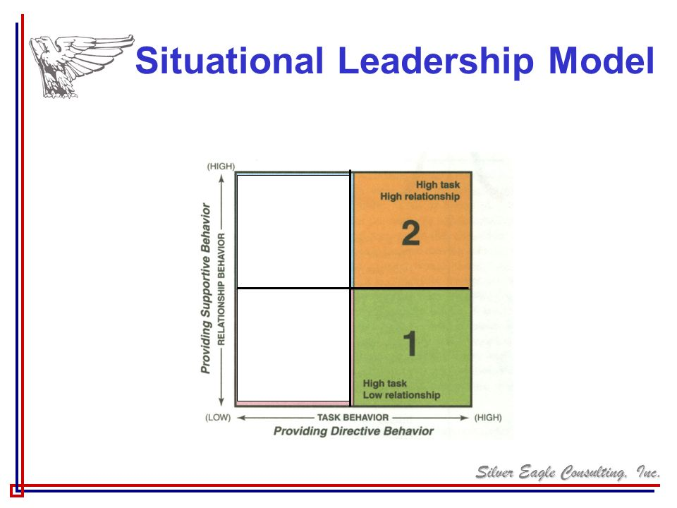 Situational Leadership Model