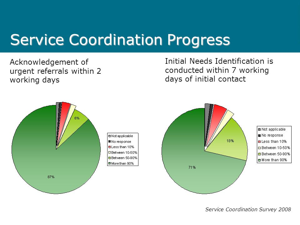 Service Coordination Progress