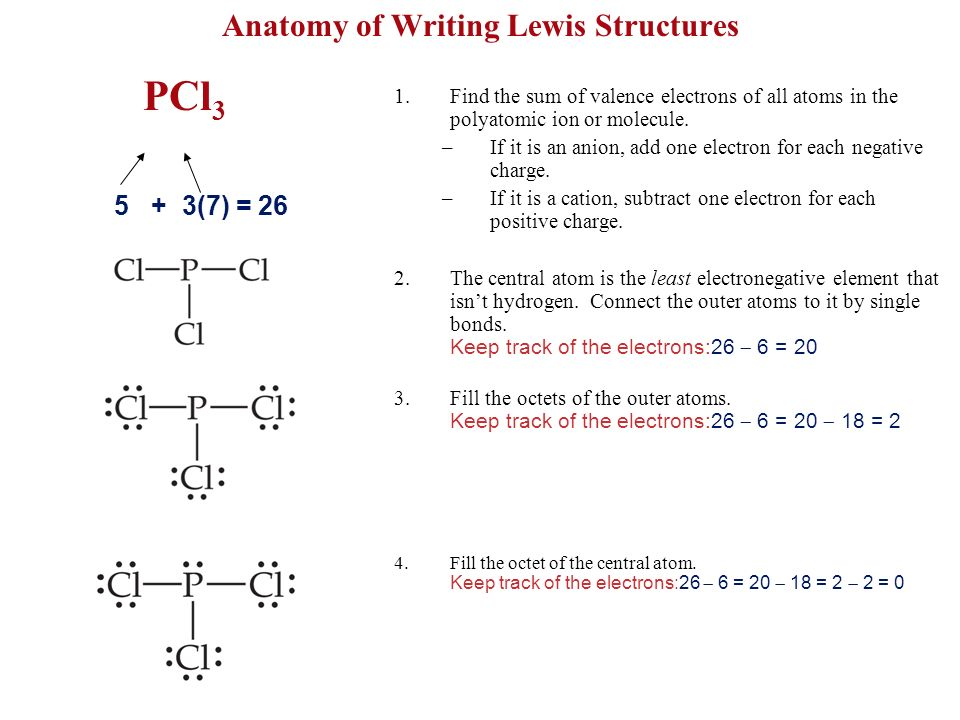 Anatomy of Writing Lewis Structures
