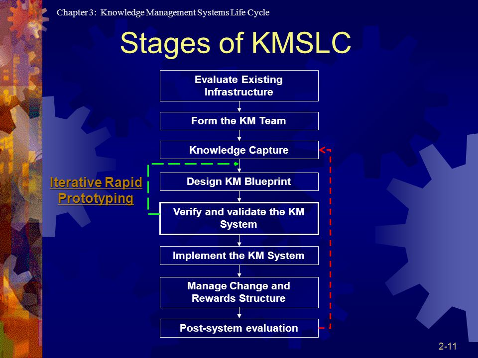 Knowledge management systems life cycle ppt download 11 stages of kmslc iterative rapid prototyping evaluate existing infrastructure knowledge capture design km blueprint malvernweather Images