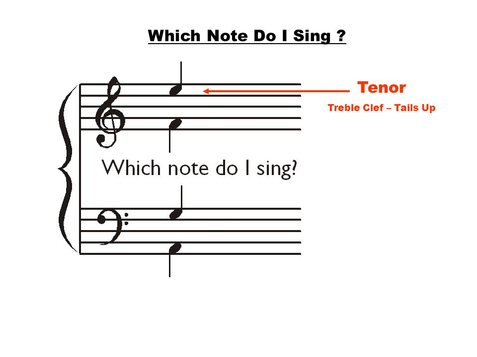 Which Note Do I Sing Tenor Treble Clef – Tails Up