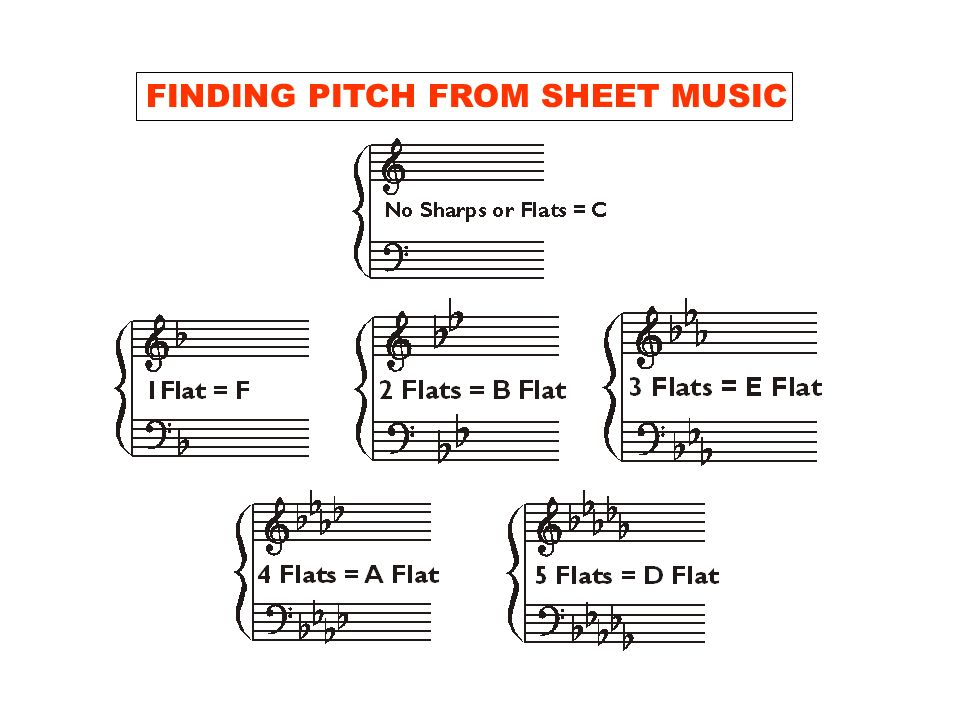 FINDING PITCH FROM SHEET MUSIC