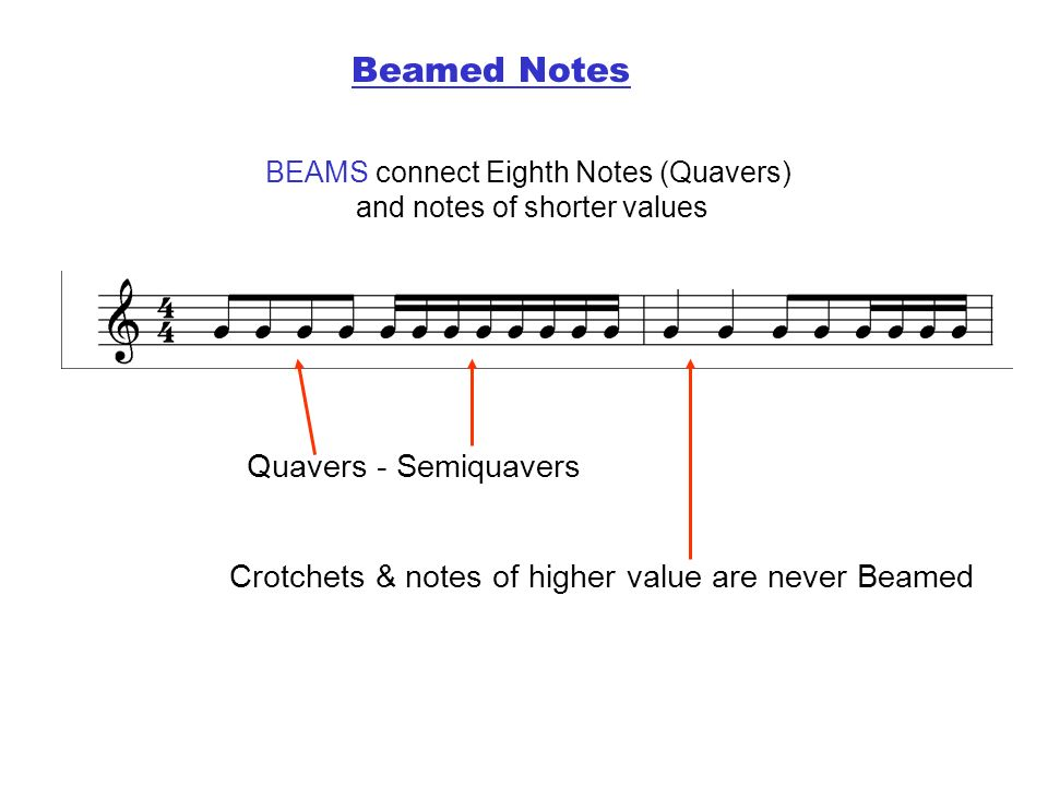 BEAMS connect Eighth Notes (Quavers) and notes of shorter values