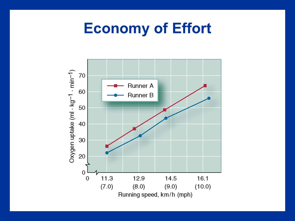 Economy of Effort