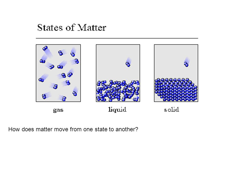 How does matter move from one state to another