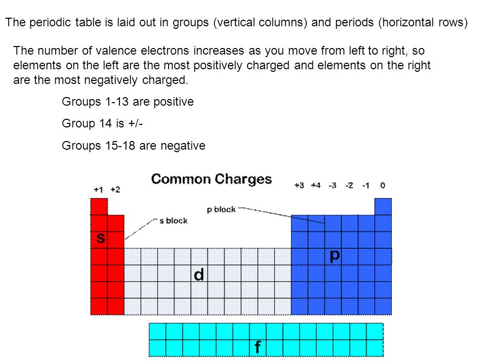 The periodic table is laid out in groups (vertical columns) and periods (horizontal rows)