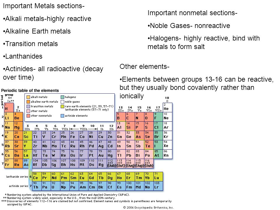 Important Metals sections-
