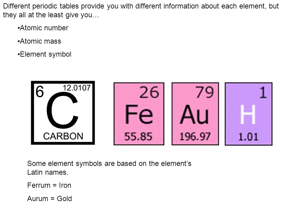 Different periodic tables provide you with different information about each element, but they all at the least give you…