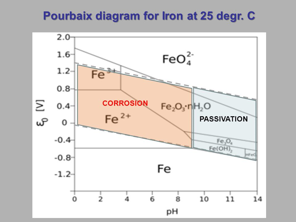 Cathodic protection of steel in concrete ppt video online download 3 pourbaix diagram for iron ccuart Image collections