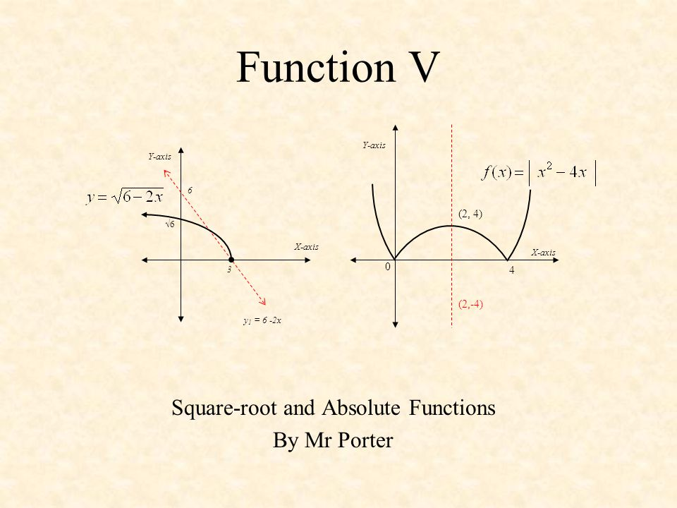 Square-root and Absolute Functions By Mr Porter