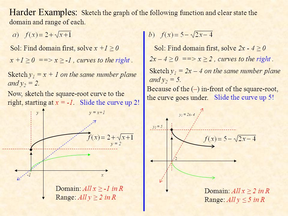Harder Examples: Sketch the graph of the following function and clear state the domain and range of each.