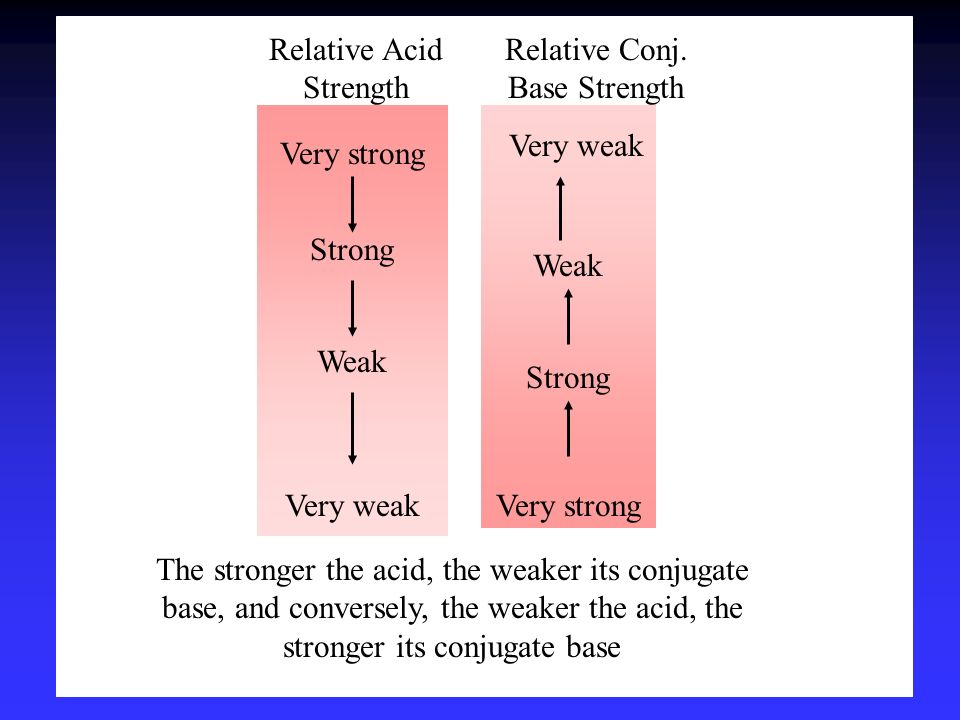 Relative Acid Strength Relative Conj. Base Strength