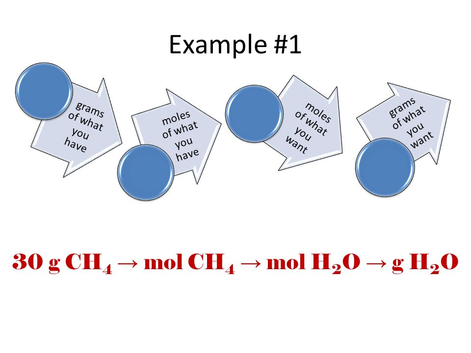 Example #1 30 g CH4 → mol CH4 → mol H2O → g H2O grams of what you have