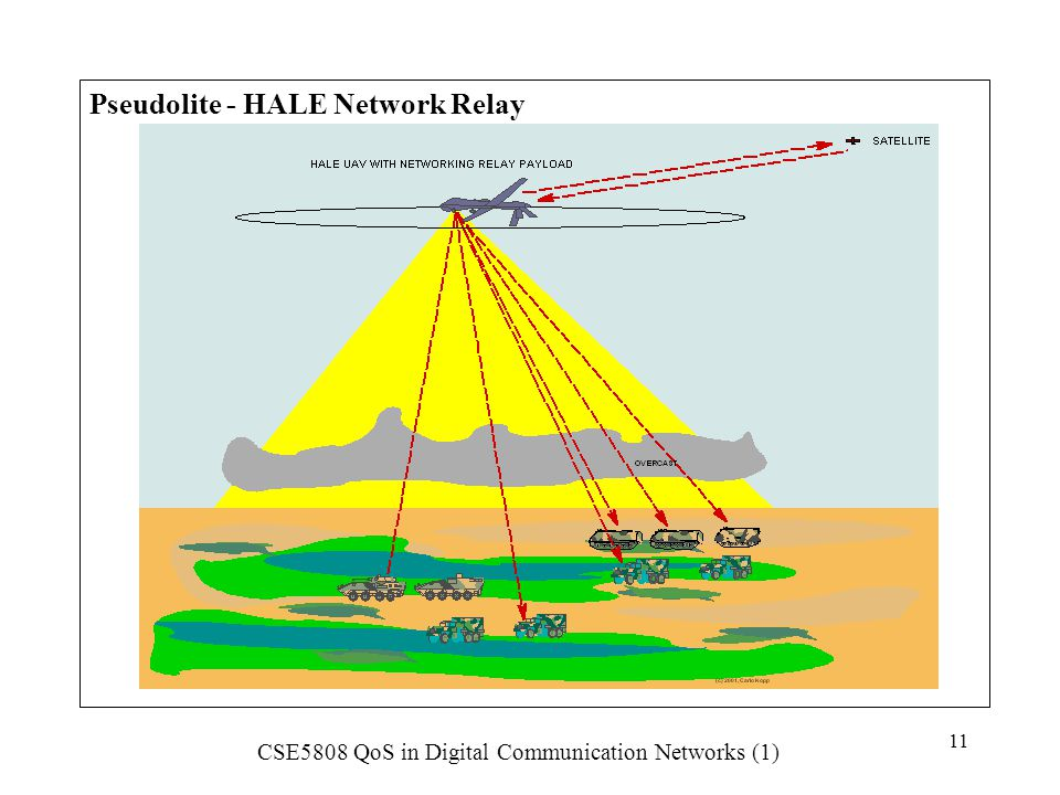 Pseudolite - HALE Network Relay