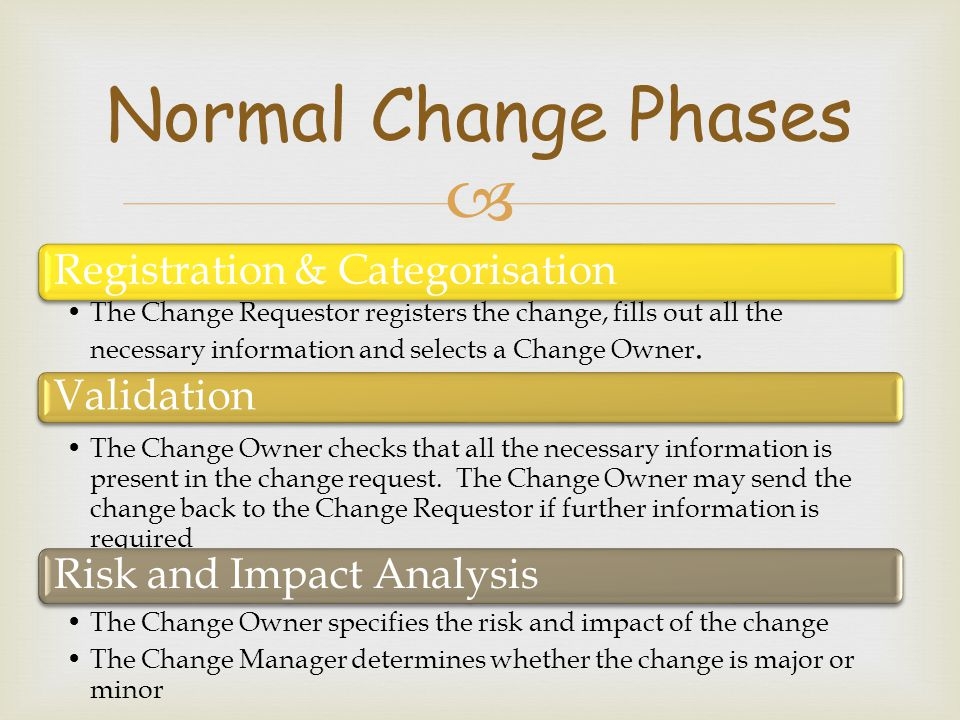 Normal Change Phases Registration & Categorisation Validation