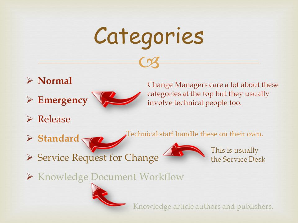 Categories Normal Emergency Release Standard