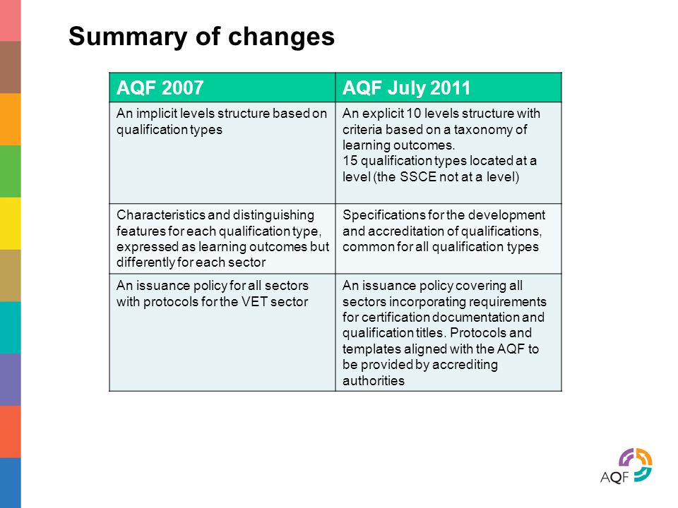 Summary of changes AQF 2007 AQF July 2011