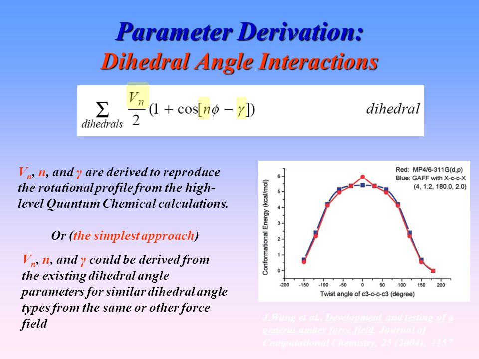 Parameter Derivation: Dihedral Angle Interactions