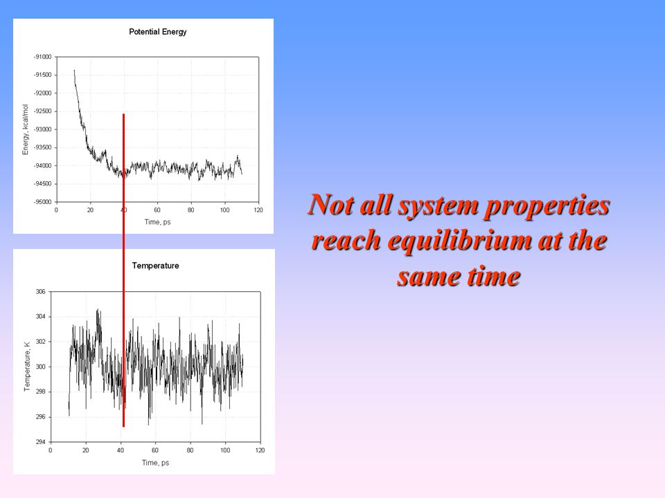 Not all system properties reach equilibrium at the same time