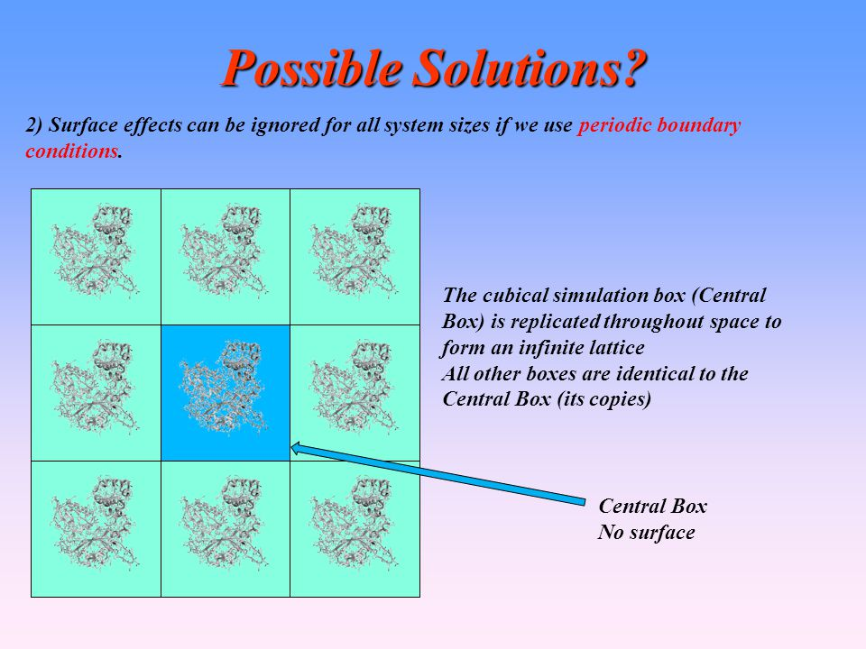 Possible Solutions 2) Surface effects can be ignored for all system sizes if we use periodic boundary conditions.
