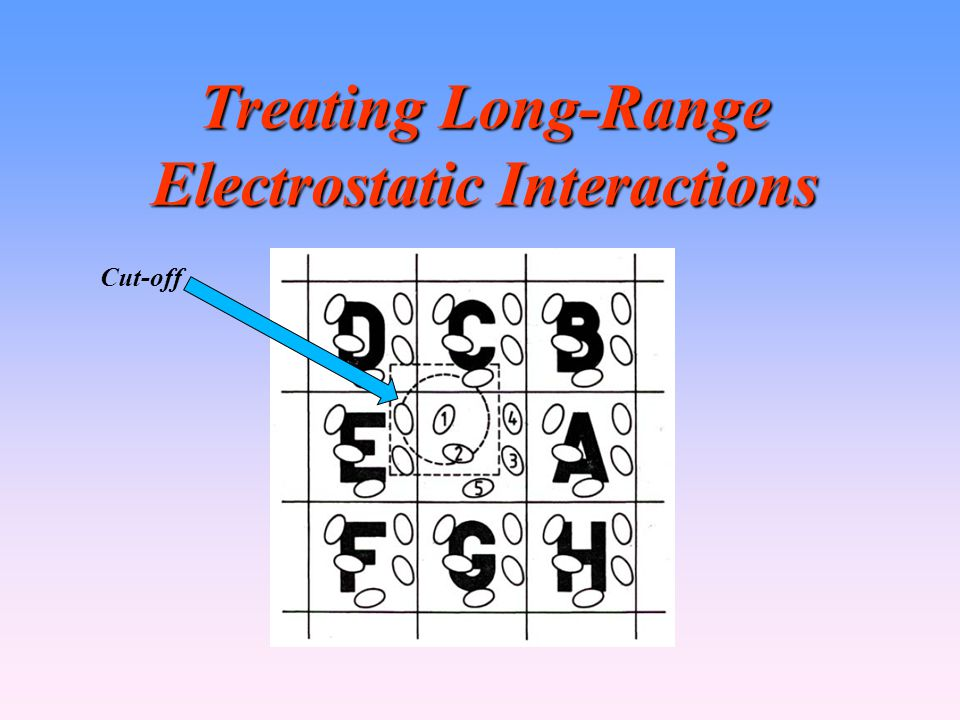 Treating Long-Range Electrostatic Interactions