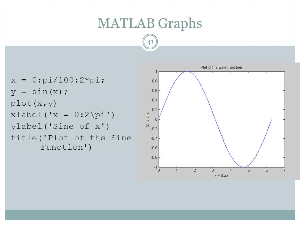 MATLAB Graphs x = 0:pi/100:2*pi; y = sin(x); plot(x,y) xlabel( x = 0:2\pi ) ylabel( Sine of x ) title( Plot of the Sine Function )