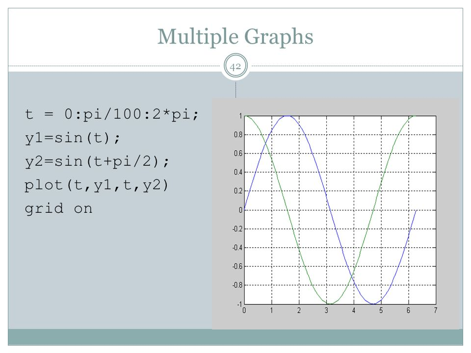 Multiple Graphs t = 0:pi/100:2*pi; y1=sin(t); y2=sin(t+pi/2); plot(t,y1,t,y2) grid on