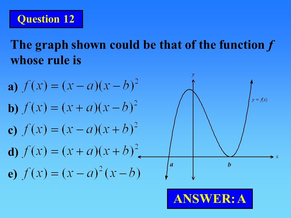 The graph shown could be that of the function f whose rule is