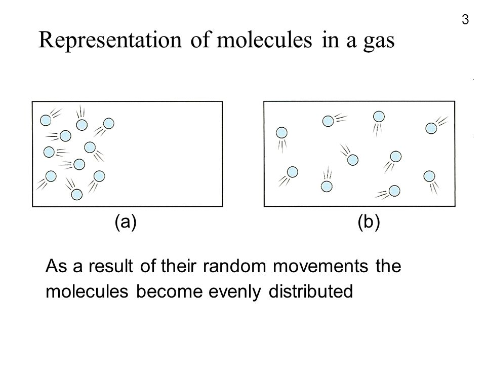 Representation of molecules in a gas