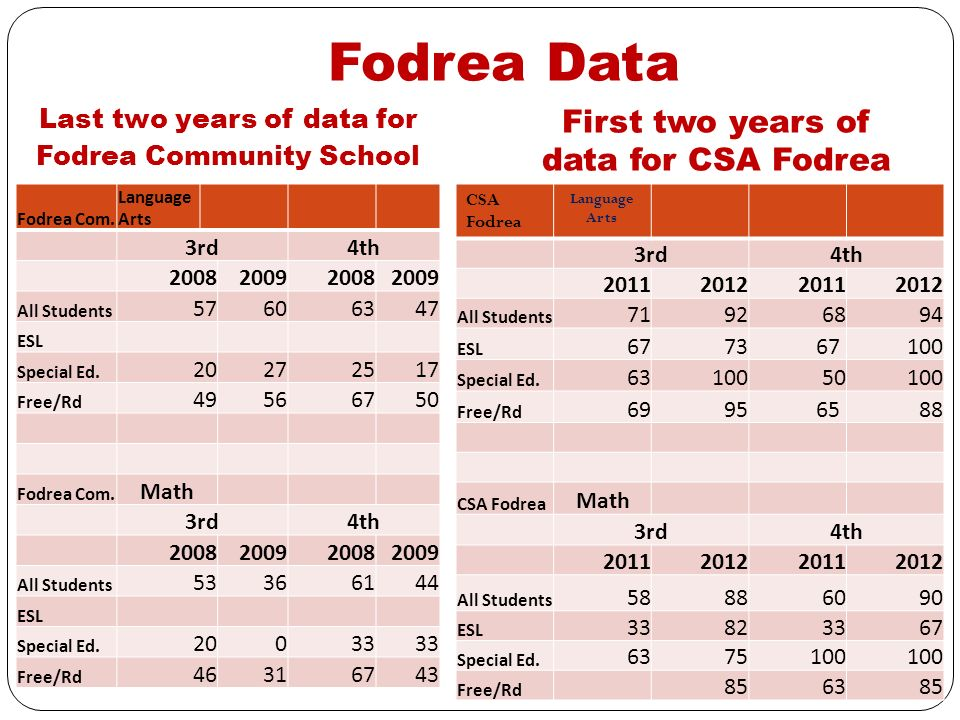 Fodrea Data First two years of data for CSA Fodrea