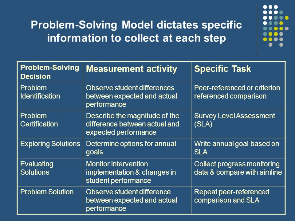 Problem-Solving Model dictates specific information to collect at each step