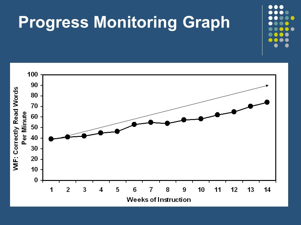 Progress Monitoring Graph