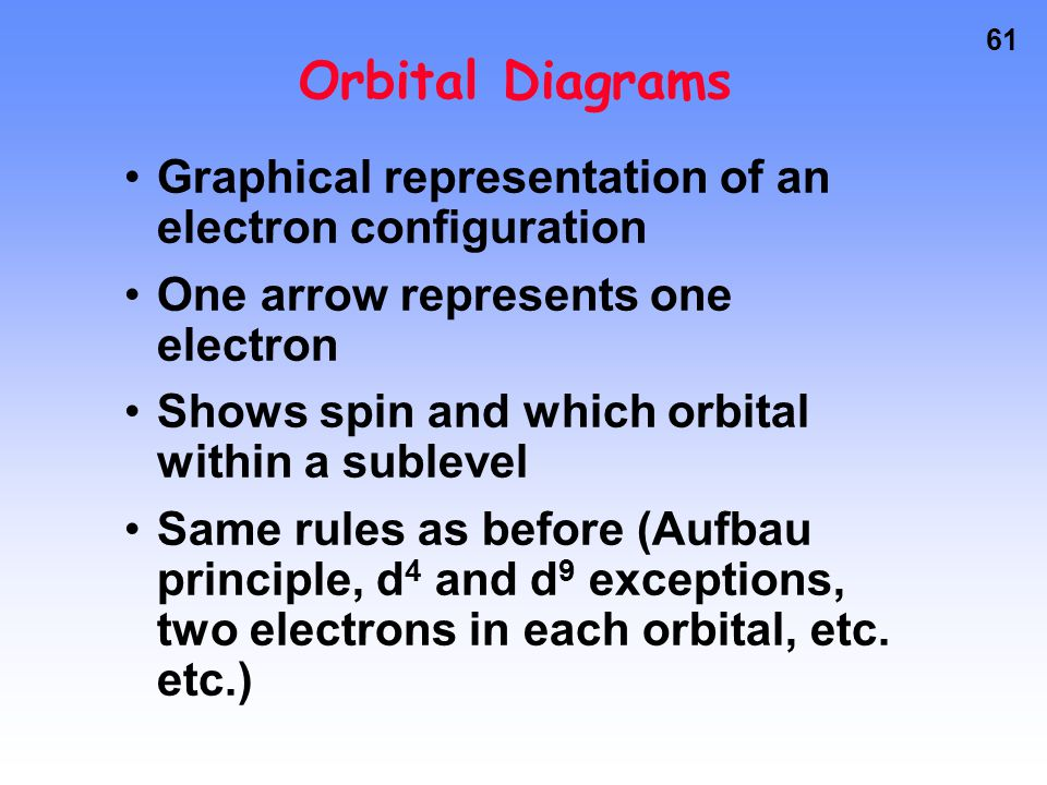Orbital Diagrams Graphical representation of an electron configuration