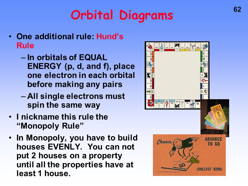 Orbital Diagrams One additional rule: Hund's Rule