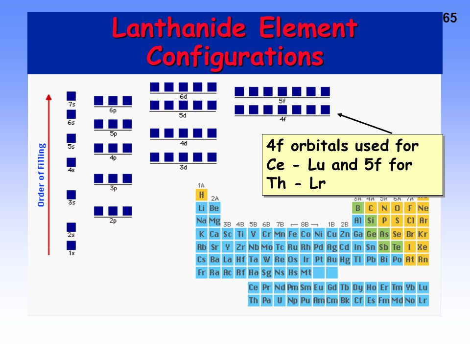 Lanthanide Element Configurations