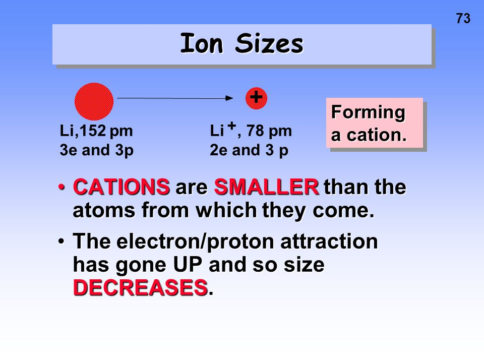 Ion Sizes CATIONS are SMALLER than the atoms from which they come.
