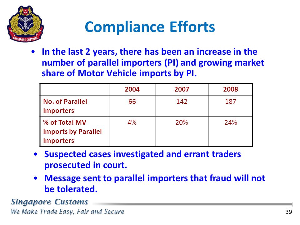 Introduction to Singapore Customs - ppt video online download