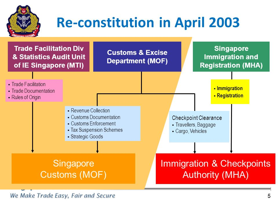 Re-constitution in April 2003