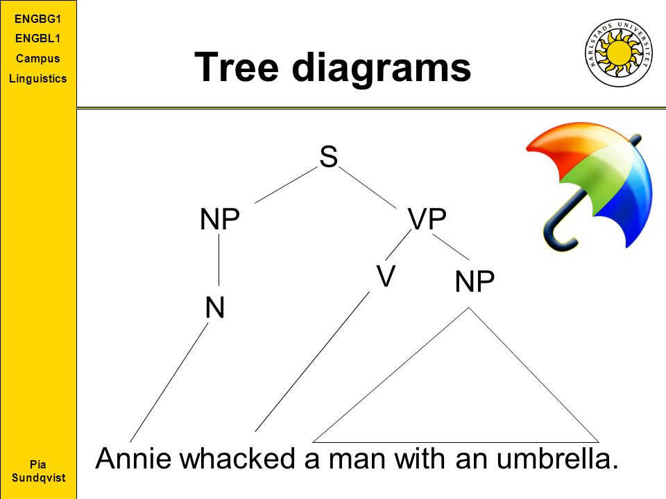 Tree diagrams S NP VP V NP N Annie whacked a man with an umbrella.