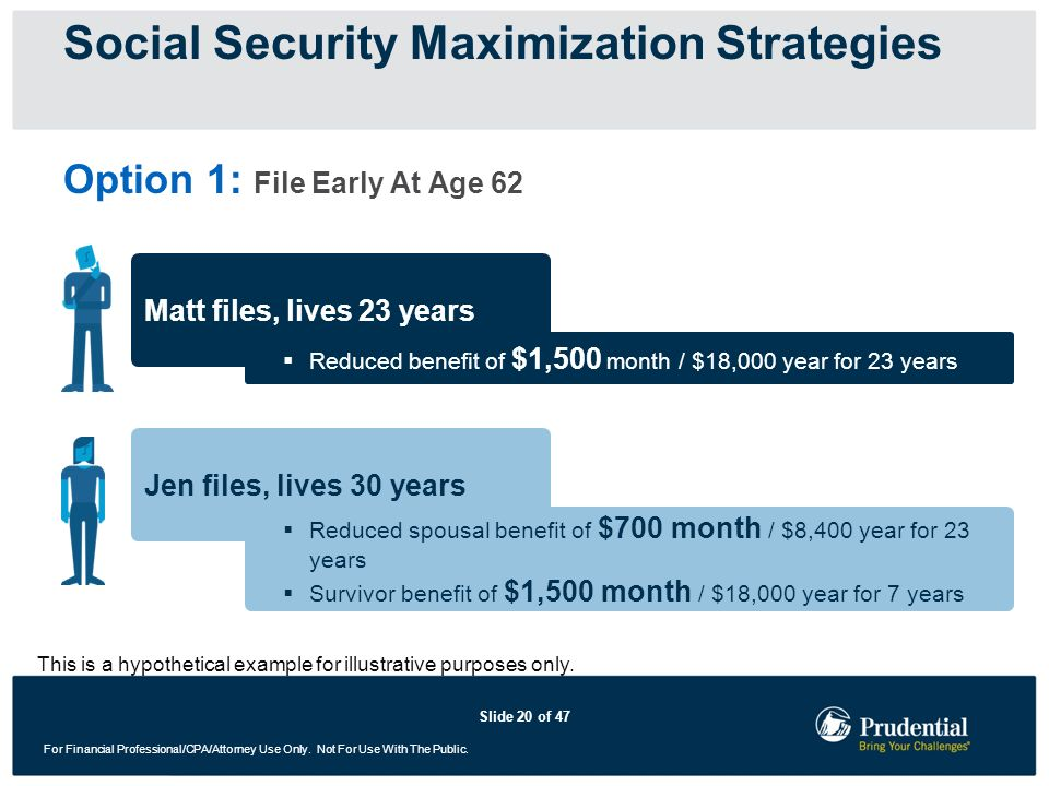 Social Security Maximization Strategies
