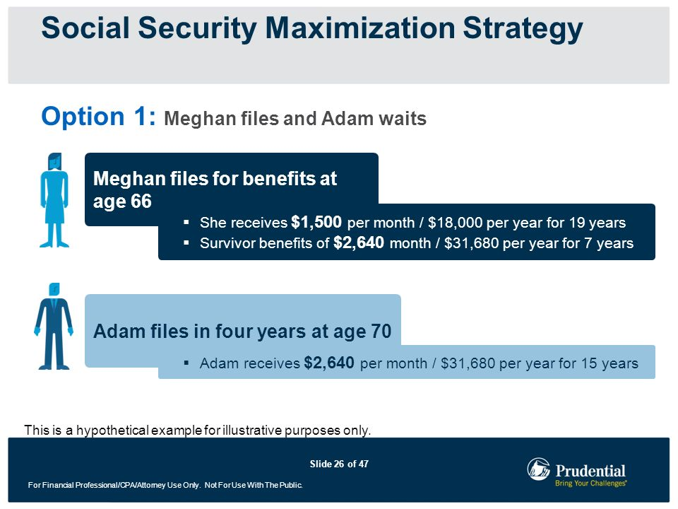Social Security Maximization Strategy