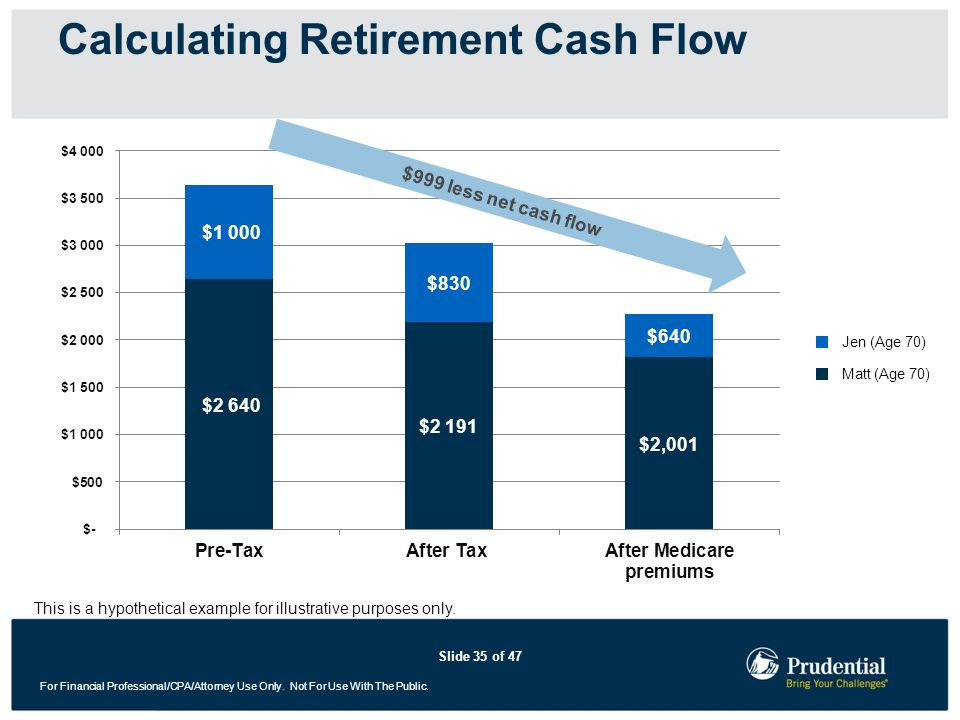 Calculating Retirement Cash Flow