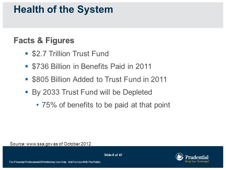 Health of the System Facts & Figures $2.7 Trillion Trust Fund