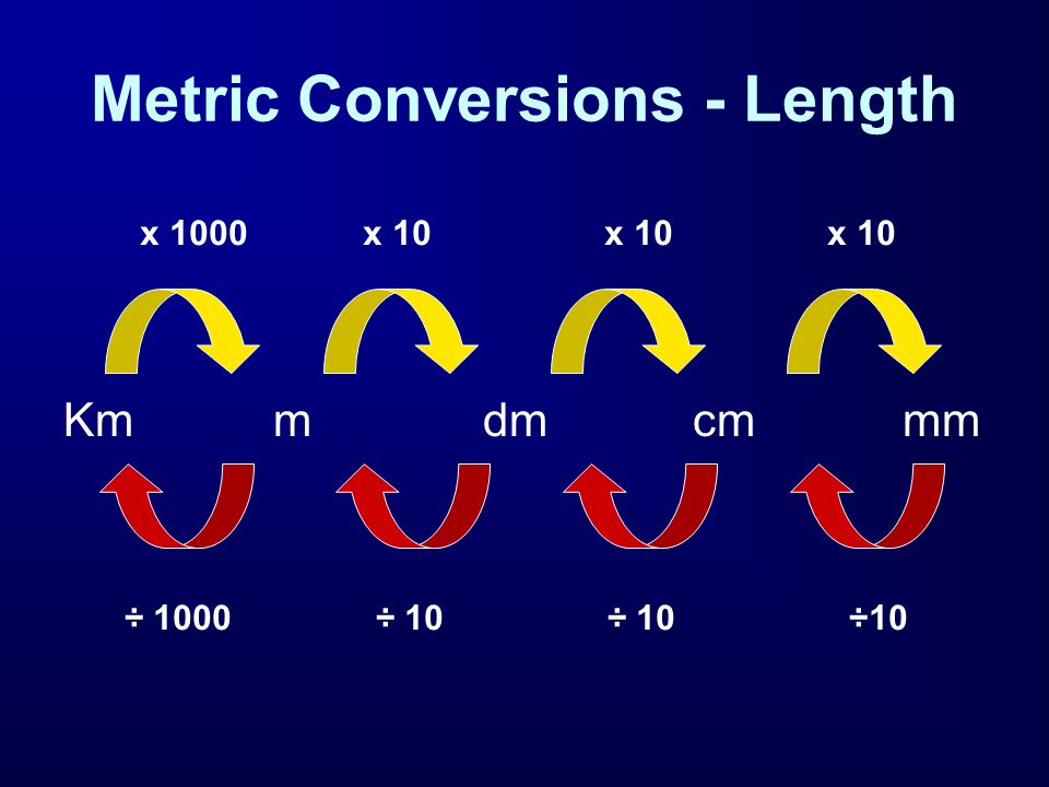 Metric Conversions - Length
