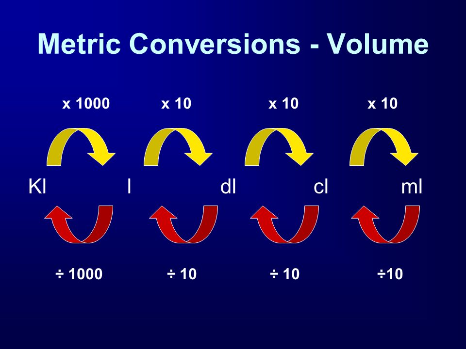 Metric Conversions - Volume