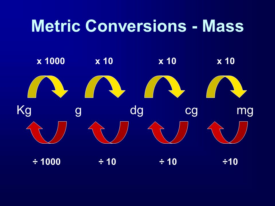 Metric Conversions - Mass