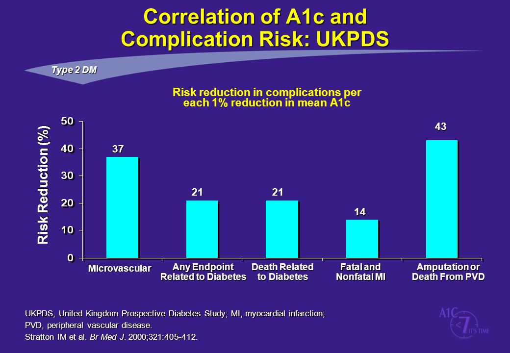 Correlation of A1c and Complication Risk: UKPDS