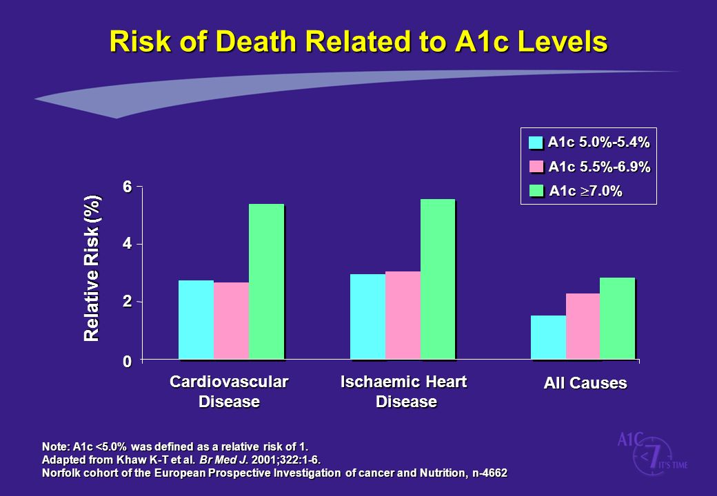 Risk of Death Related to A1c Levels