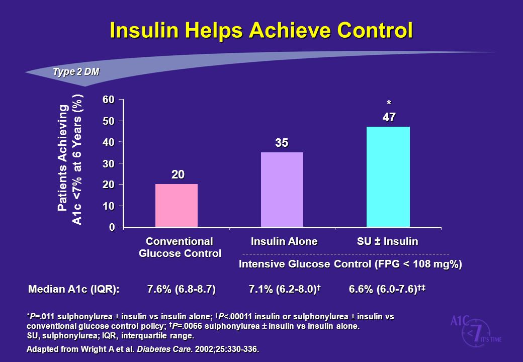 Insulin Helps Achieve Control
