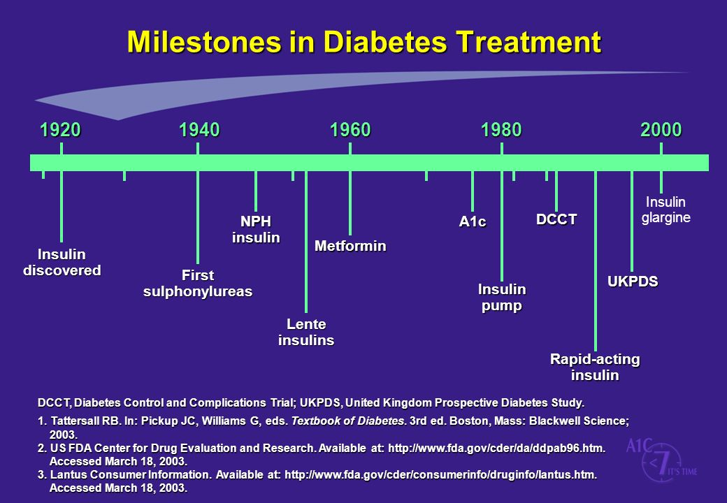 Milestones in Diabetes Treatment